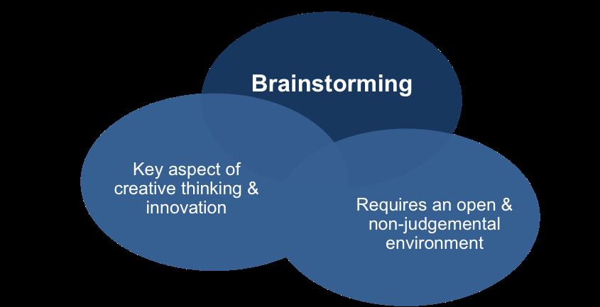 Image result for brainstorming
