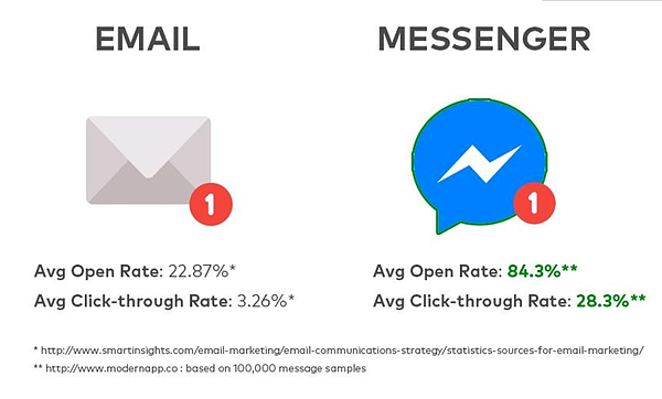 Image result for messenger checkbox plugin