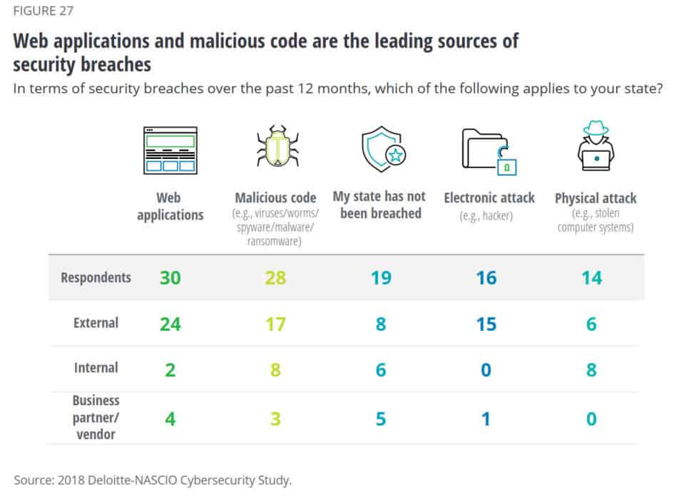 Image result for stats cybersecurity